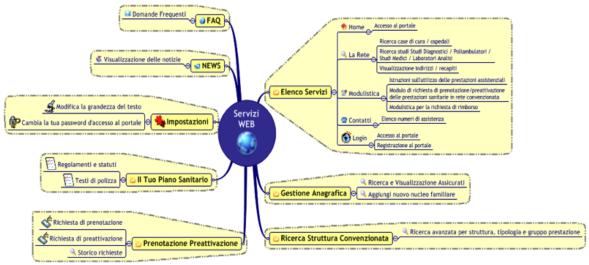 portali-web-esempio