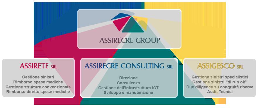 Assirecre-Group-Struttura-Societaria